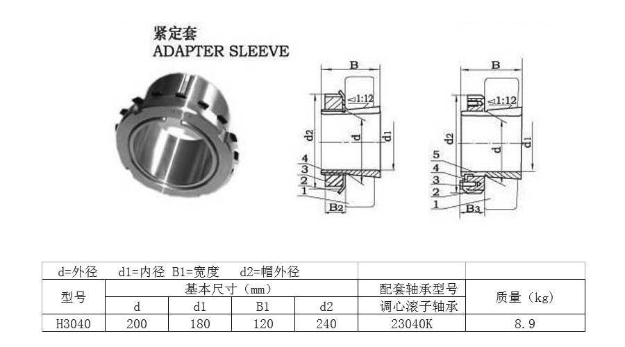 紧定套的结构:紧定衬套,锁紧螺母,锁紧垫圈组成.